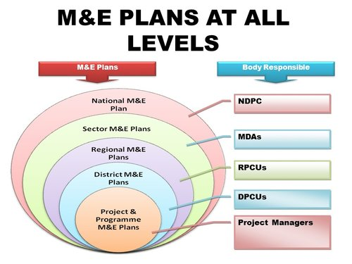 Home page national development planning commission monitoring and evaluation maxwellsz